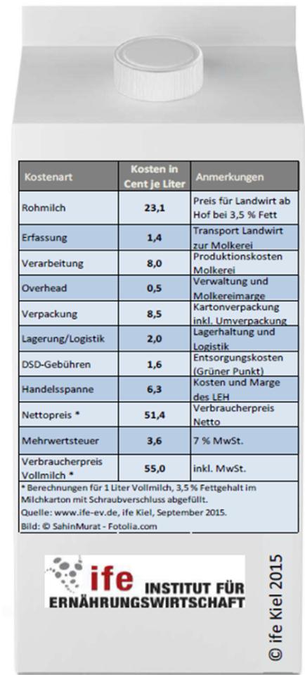 Kostenverteilung 2015